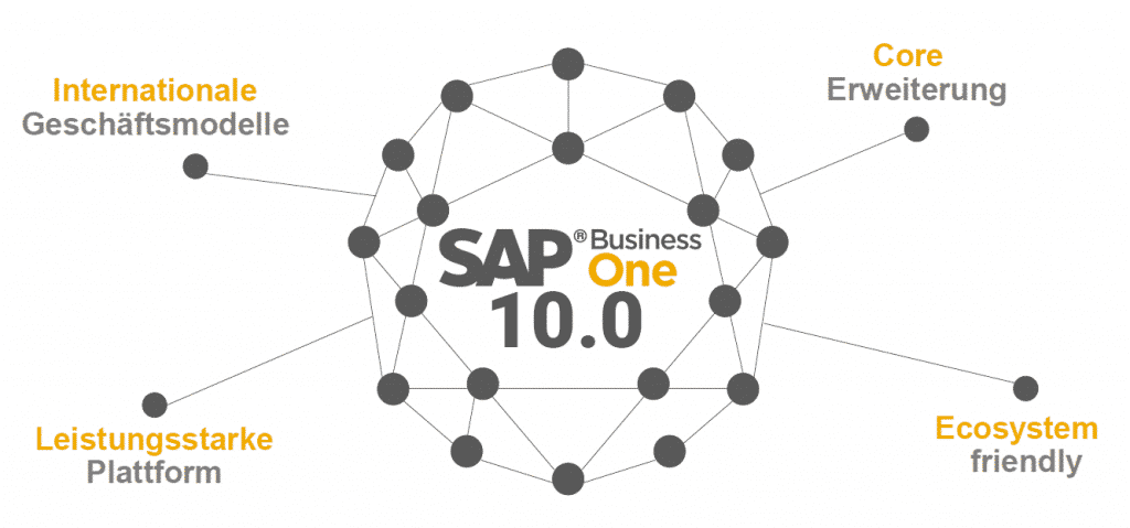 SAP Business One 10.0 Header